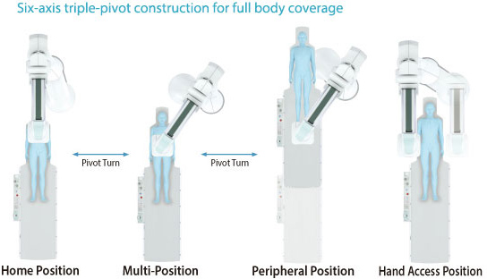 Six-axis triple-pivot construction for full body coverage