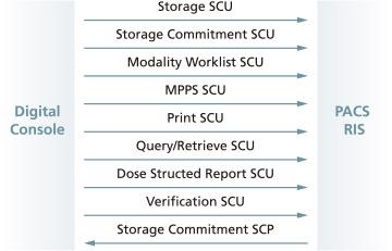 V series DICOM Standard Compliance